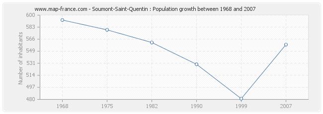 Population Soumont-Saint-Quentin
