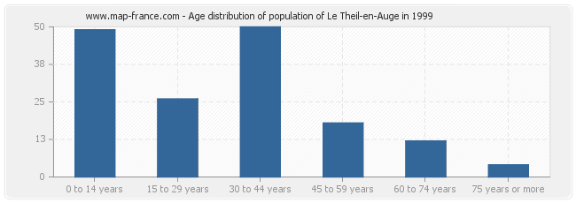 Age distribution of population of Le Theil-en-Auge in 1999
