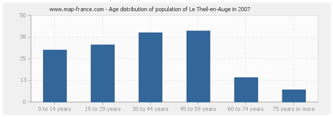 Age distribution of population of Le Theil-en-Auge in 2007