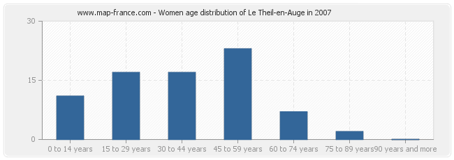 Women age distribution of Le Theil-en-Auge in 2007