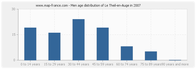 Men age distribution of Le Theil-en-Auge in 2007