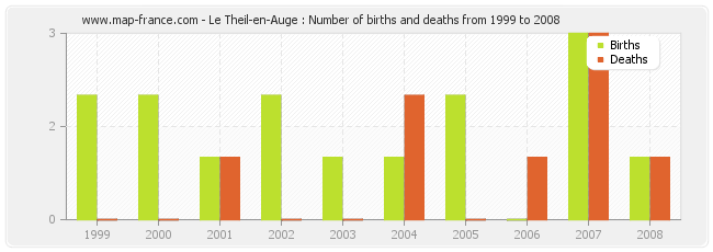 Le Theil-en-Auge : Number of births and deaths from 1999 to 2008