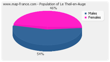 Sex distribution of population of Le Theil-en-Auge in 2007