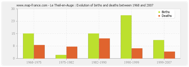 Le Theil-en-Auge : Evolution of births and deaths between 1968 and 2007