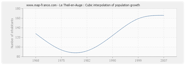 Le Theil-en-Auge : Cubic interpolation of population growth