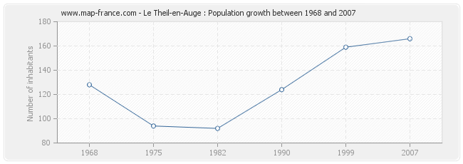 Population Le Theil-en-Auge