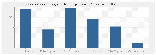 Age distribution of population of Tortisambert in 1999
