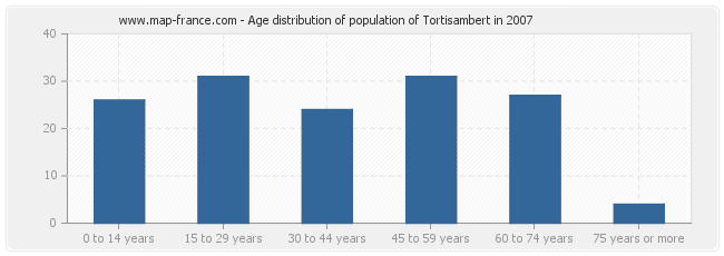 Age distribution of population of Tortisambert in 2007