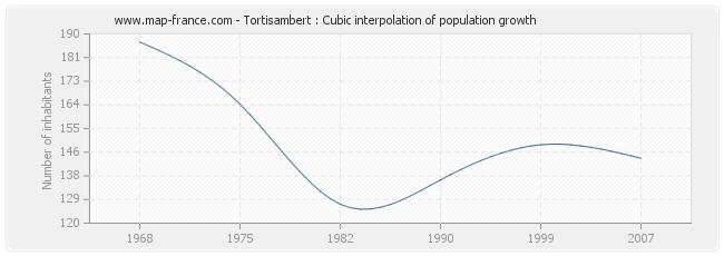 Tortisambert : Cubic interpolation of population growth