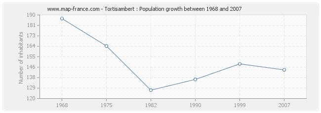 Population Tortisambert
