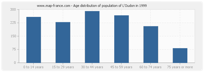 Age distribution of population of L'Oudon in 1999