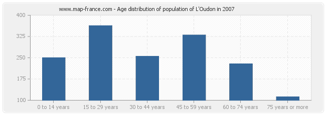 Age distribution of population of L'Oudon in 2007