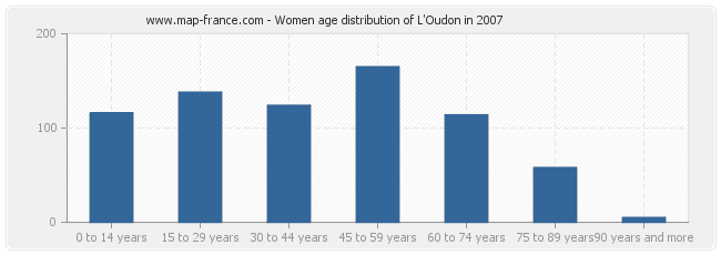 Women age distribution of L'Oudon in 2007
