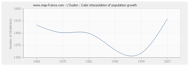 L'Oudon : Cubic interpolation of population growth