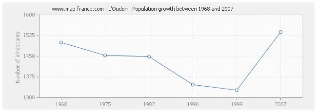 Population L'Oudon