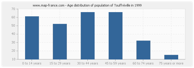 Age distribution of population of Touffréville in 1999