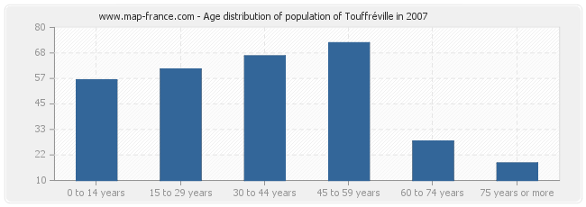 Age distribution of population of Touffréville in 2007