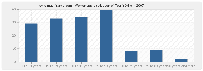 Women age distribution of Touffréville in 2007