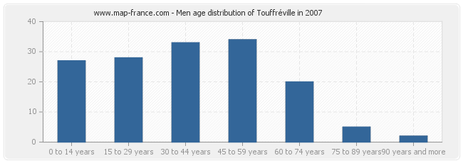 Men age distribution of Touffréville in 2007