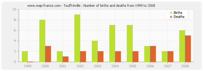 Touffréville : Number of births and deaths from 1999 to 2008