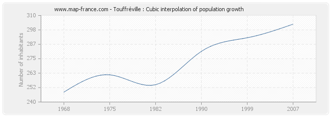 Touffréville : Cubic interpolation of population growth