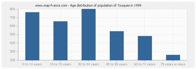 Age distribution of population of Touques in 1999