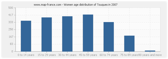 Women age distribution of Touques in 2007