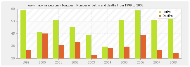 Touques : Number of births and deaths from 1999 to 2008