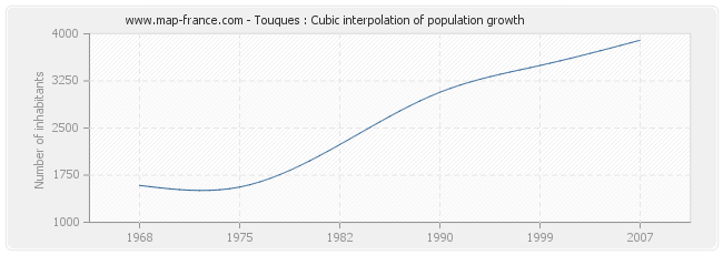 Touques : Cubic interpolation of population growth