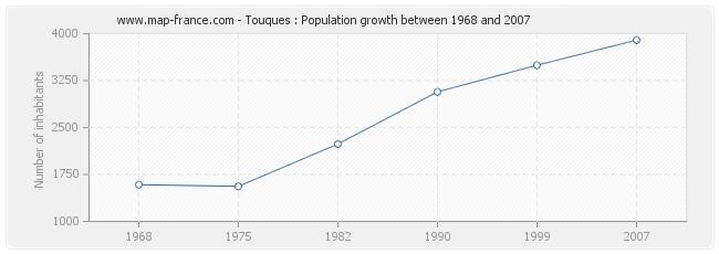 Population Touques