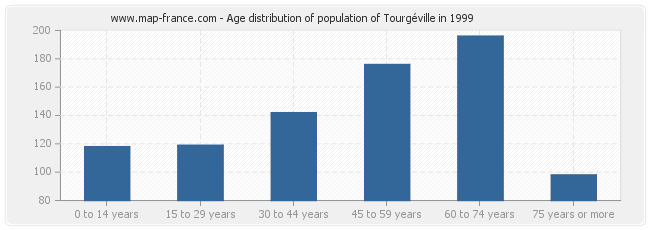 Age distribution of population of Tourgéville in 1999