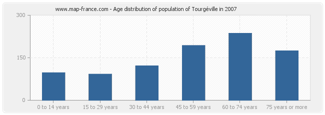 Age distribution of population of Tourgéville in 2007