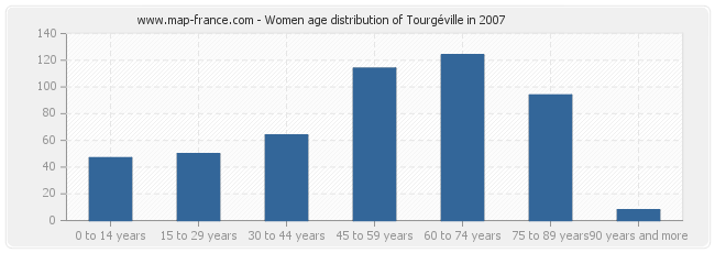 Women age distribution of Tourgéville in 2007