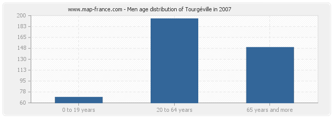 Men age distribution of Tourgéville in 2007