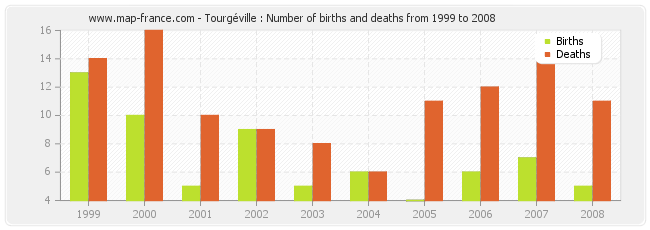 Tourgéville : Number of births and deaths from 1999 to 2008