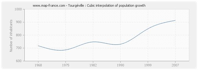 Tourgéville : Cubic interpolation of population growth