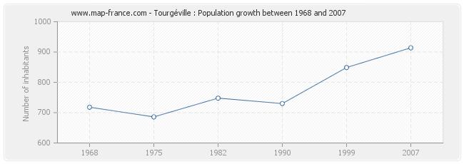 Population Tourgéville