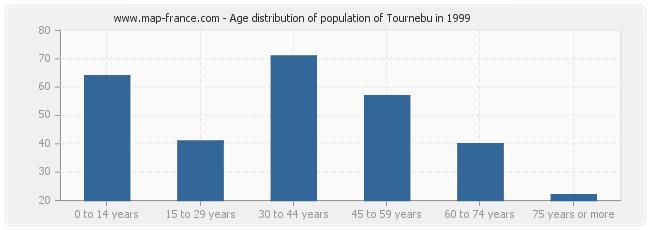 Age distribution of population of Tournebu in 1999