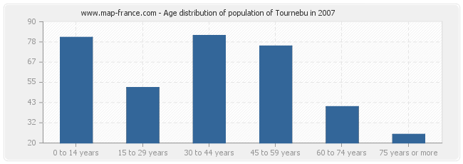 Age distribution of population of Tournebu in 2007
