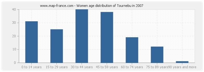 Women age distribution of Tournebu in 2007