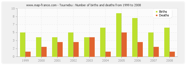 Tournebu : Number of births and deaths from 1999 to 2008