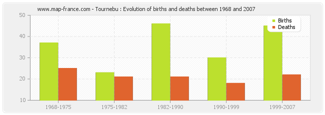 Tournebu : Evolution of births and deaths between 1968 and 2007