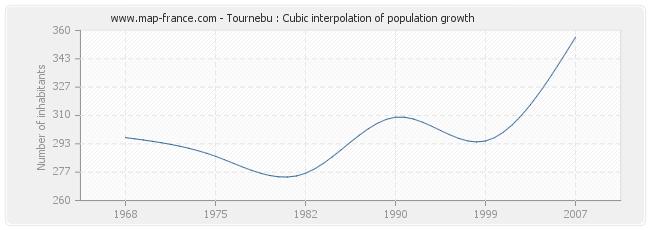 Tournebu : Cubic interpolation of population growth