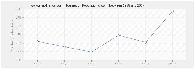 Population Tournebu