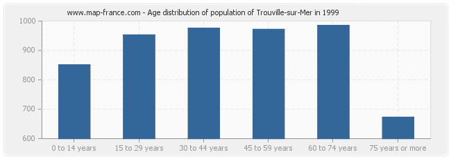 Age distribution of population of Trouville-sur-Mer in 1999