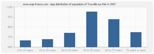 Age distribution of population of Trouville-sur-Mer in 2007