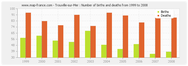 Trouville-sur-Mer : Number of births and deaths from 1999 to 2008