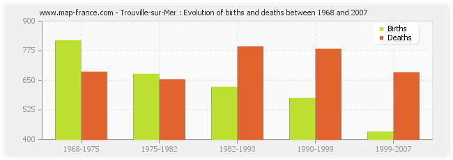 Trouville-sur-Mer : Evolution of births and deaths between 1968 and 2007