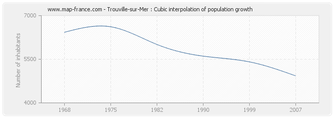 Trouville-sur-Mer : Cubic interpolation of population growth