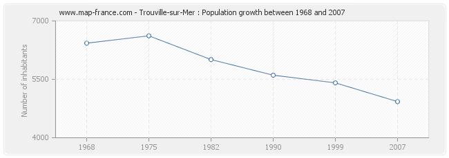 Population Trouville-sur-Mer